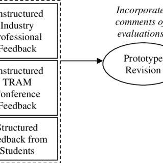 (PDF) BENCHMARKING USER PERFORMANCE BY USING VIRTUAL