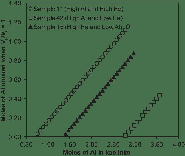 Relationship between Al stoichiometric coefficient of PSL
