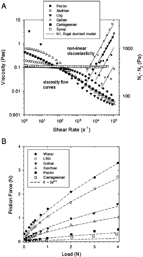 Rheology and Lubrication properties of aqueous