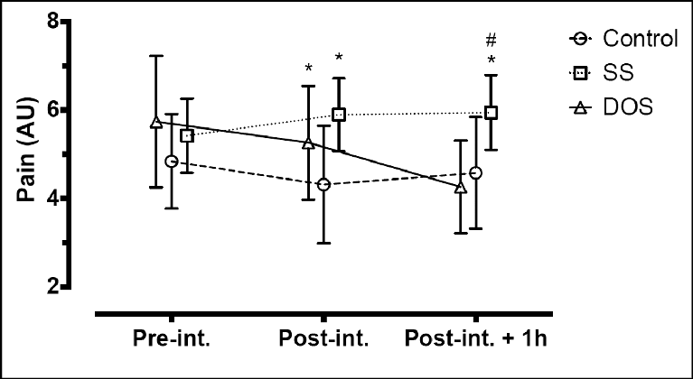 Most intense perceived pain at the end range of straight