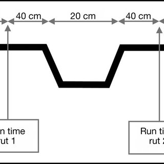Cross-section diagram of the tyre rut construction. See