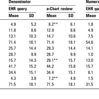 (PDF) Validity of EHR Derived Quality Measurement for