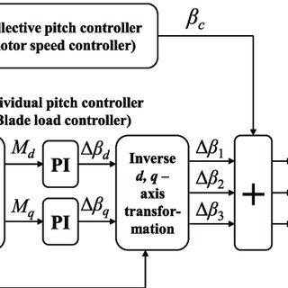 (PDF) Pitch controller for wind turbine load mitigation