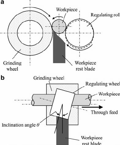 Setup of external centerless grinding machine ( a ) end