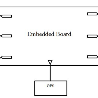 Block diagram of the embedded system with sample devices