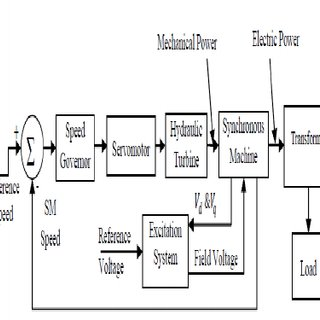Block diagram of hydro power plant [6] Block diagram of