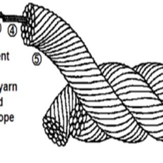 (PDF) Review on Polyester Mooring Lines of Offshore Structures