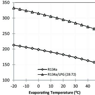 Fig. 7. (a) Pressure-Enthalpy (P-h) diagram of vapor