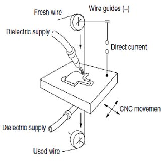 (PDF) Recent Developments in Wire Electrodes for High