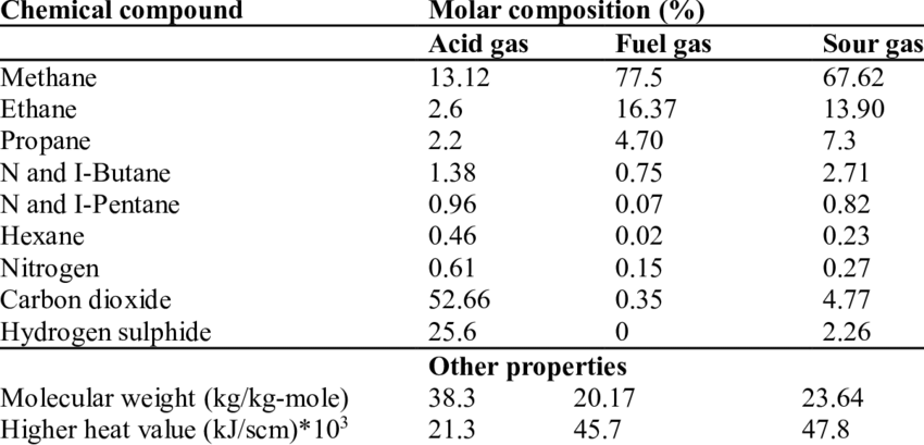 averaged molar composition and