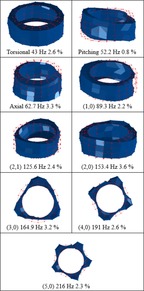 small resolution of experimental mode shapes of the tire place in a fixed condition