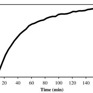 (PDF) Development of New Potassium Carbonate Sorbent for