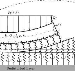 Schematics of a planar Timoshenko beam coupled with a