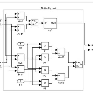 (PDF) A high speed FPGA implementation of a 1024-point