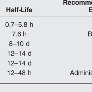 Common Medications Requiring Renal Dosing Before