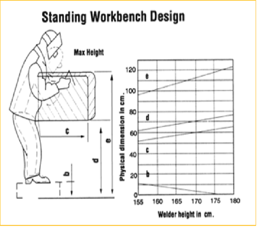 Standard workbench design of welding table according to