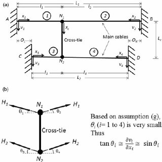 (PDF) Analytical study on in-plane free vibration of a