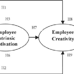 (PDF) Measuring Employee Creativity and its Impact on