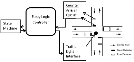 Intelligent Traffic Light Control System for Isolated