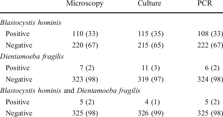Diagnostic yield of various tests for Blastocystis hominis