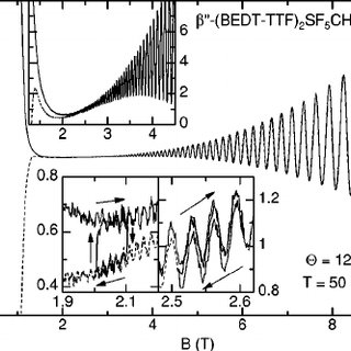 Two-dimensional Dingle plot of modulation-field data for