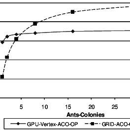 Score Comparison Gpu Vertex Aco Op Vs Grid Aco Op Against A Graph Download Scientific Diagram