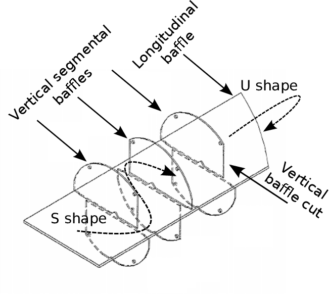 S-shaped and U-shaped paths along the shell side of one