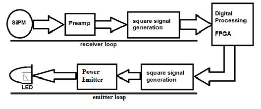 Block diagram of the VLC transmitter- receiver metadevice