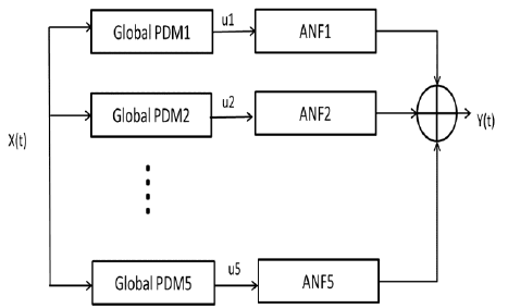 Block-diagram of the PDM-based model of the O1-F3 system