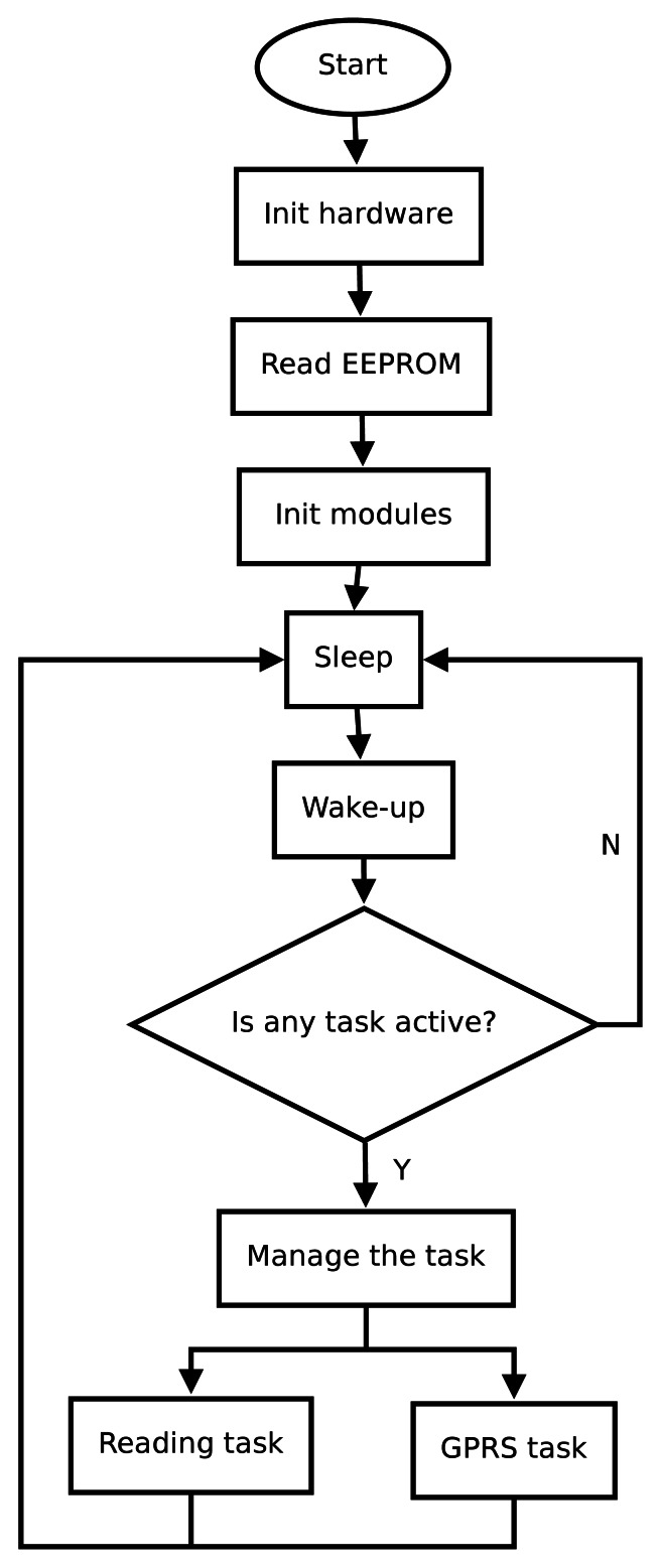Flowchart showing the main loop routine of node operation