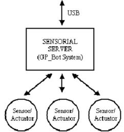 gp block diagram [ 850 x 950 Pixel ]