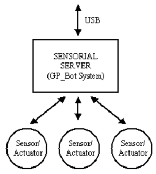 small resolution of gp block diagram
