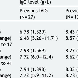 (PDF) Efficacy and safety of Hizentra (R) in patients with