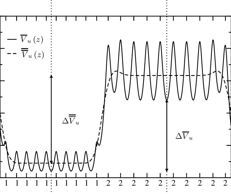 Planar averaged electrostatic potential computed by