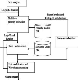 Schematic diagram of the speech production | Download