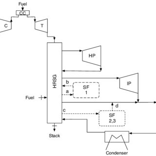 T-Q diagram of the water-HTF heat exchanger for SF2 and 3