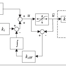 Block diagram of the PI velocity control in cascade with a