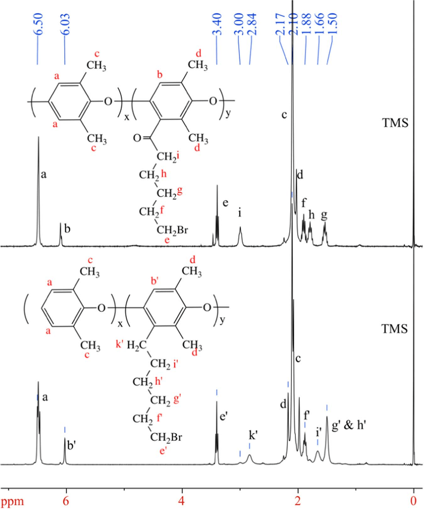 1 H NMR spectra of BrKC6-PPO (top) and BrC6-PPO (bottom