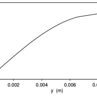Diagrama carga (P)-deformación (y) de una probeta de