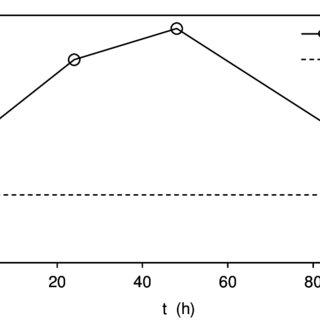 Variación del contenido de humedad (CH) en la madera de P