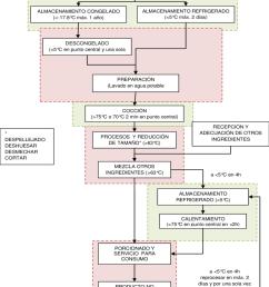 diagrama de flujo de la preparaci n del pollo para la elaboraci n de alimentos preparados no industriales [ 850 x 1028 Pixel ]