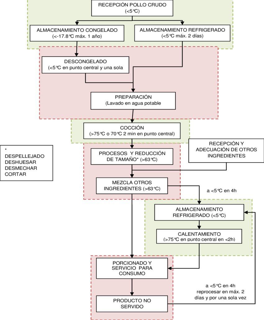 medium resolution of diagrama de flujo de la preparaci n del pollo para la elaboraci n de alimentos preparados no industriales