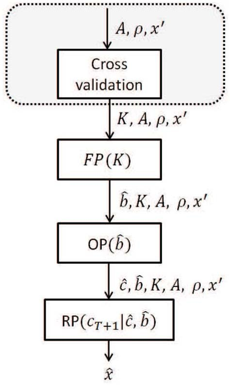A flow chart illustrating the proposed estimation process