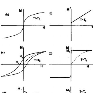 Magnetization M vs temperature T curves for the FC and ZFC