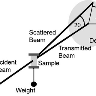 Schematic illustration of the x-ray diffraction geometry