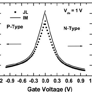 Test circuit and simulation methodology a JL FET inverter