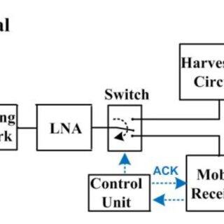 (PDF) Realization of RF Energy Harvesting Circuits
