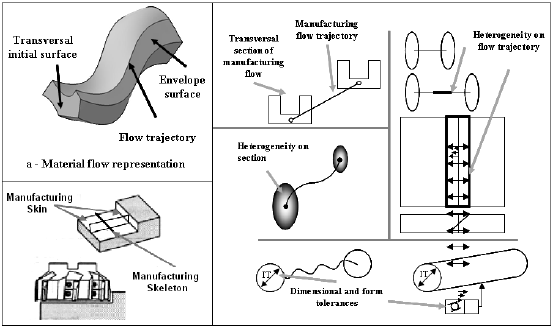 Fig. 2: Example of product information issued from