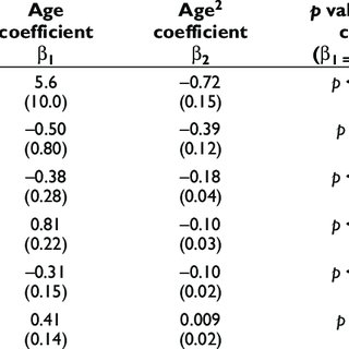 (PDF) Brain Development during Childhood and Adolescence