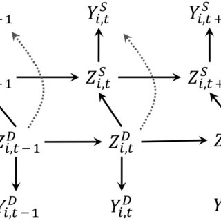 (PDF) A joint model of species interaction dynamics for